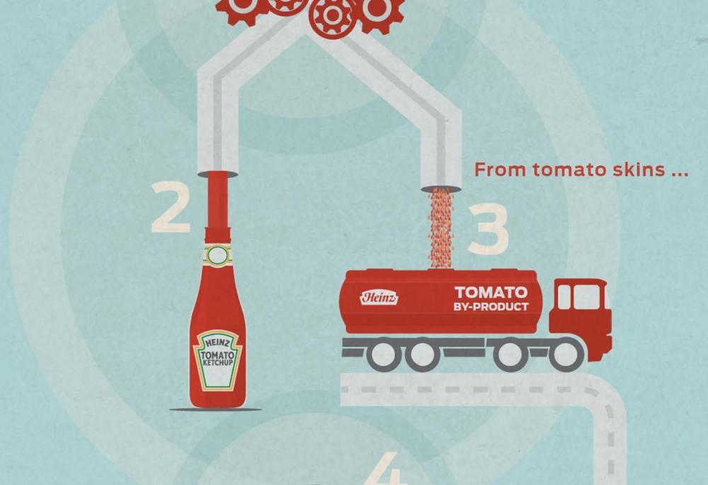 Tomato Sauce Fuel