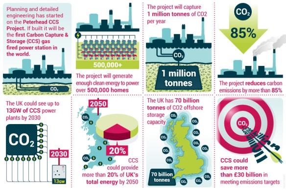 The Peterhead CCS Project. Source: DECC.