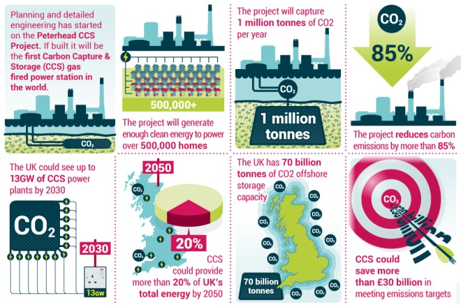 The Peterhead CCS Project. Source: DECC.