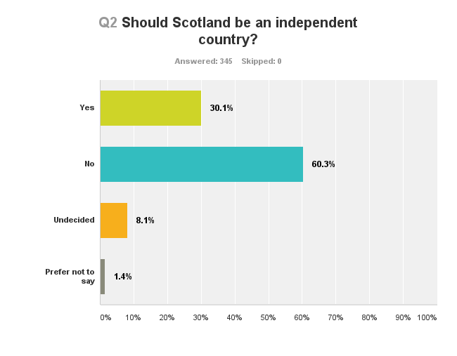 "should scotland be an independent country On september 18, scots will be asked to say yes or no to the following question: "" should scotland be an independent country"" it is a."