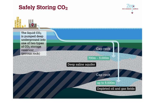 Storing CO2 safely.