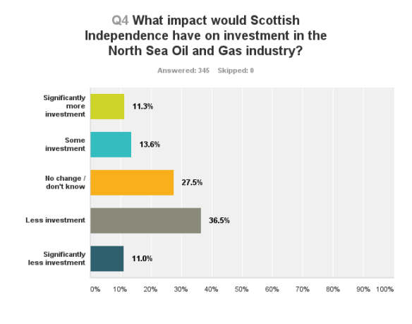 What impact would Scottish Independence have on investment in the North Sea Oil and Gas industry?