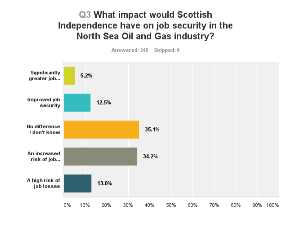 What impact would Scottish Independence have on job security in the North Sea Oil and Gas industry?