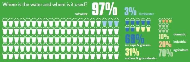 buckets of water