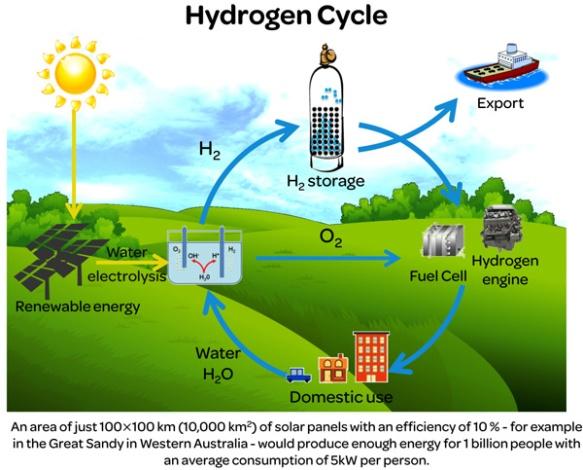 Merlin - benefits of hydrogen