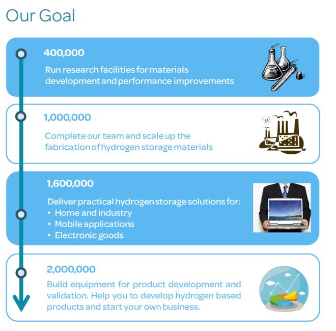 Merlin Funding goal