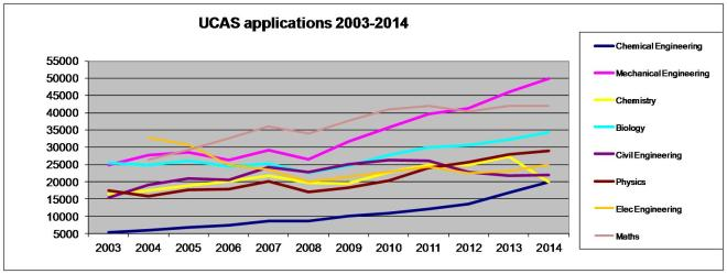 UCAS Engineering applications 2003 to 2014