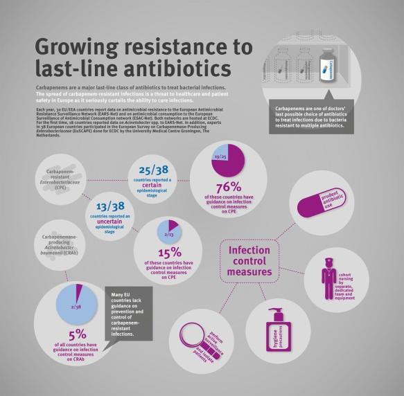 Growing resistance to last line antibiotics