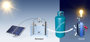 Graphic shows how electrolysis could produce hydrogen as a way to store renewable energy. During the day, solar panels supply surplus electricity for electrolysis, producing hydrogen. At night, hydrogen would be combined with oxygen from the air to generate electricity.