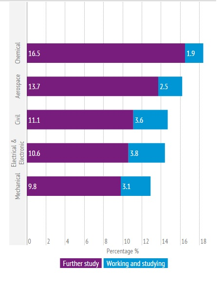 Graduate destinations data from Higher Educations Statistics Agency