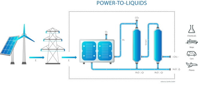 Power-to-Liquids process (PtL)