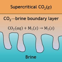 Picture Credit | University of Cambridge Geochemistry of CCS