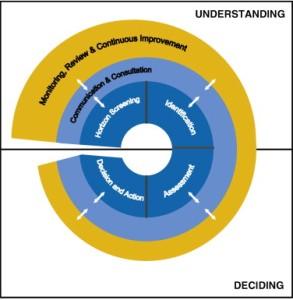 Dynamic Risk Management Framework – DRMF