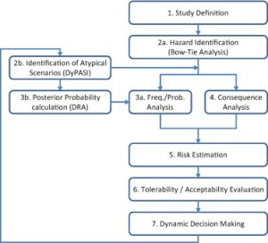 Overall dynamic risk management procedure obtained by DyPASI and DRA coupling and integration