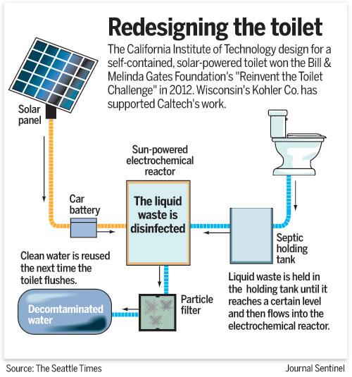 The solar toilet