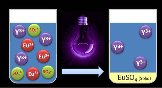 Separating rare earth metals with UV light  Photo Credit | Department of Chemical Engineering, KU Leuven